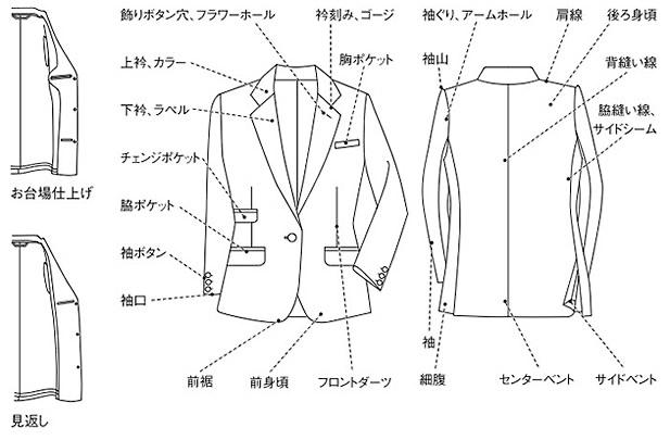 レディースジャケットの各部位の名称